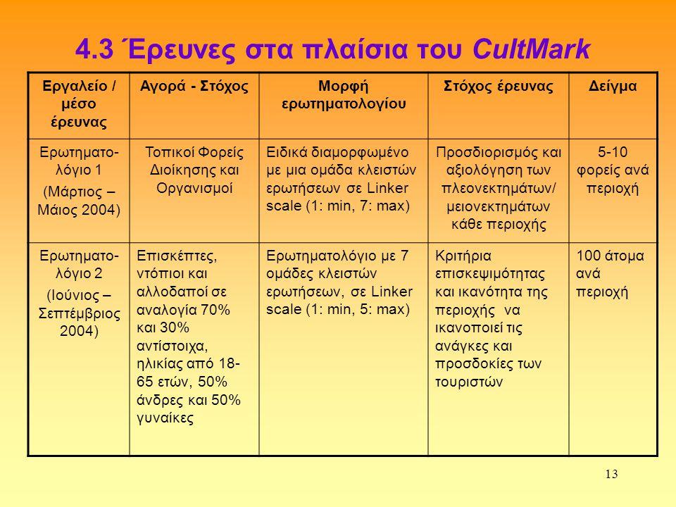 13 4.3 Έρευνες στα πλαίσια του CultMark Εργαλείο / μέσο έρευνας Αγορά - ΣτόχοςΜορφή ερωτηματολογίου Στόχος έρευναςΔείγμα Ερωτηματο- λόγιο 1 (Μάρτιος – Μάιος 2004) Τοπικοί Φορείς Διοίκησης και Οργανισμοί Ειδικά διαμορφωμένο με μια ομάδα κλειστών ερωτήσεων σε Linker scale (1: min, 7: max) Προσδιορισμός και αξιολόγηση των πλεονεκτημάτων/ μειονεκτημάτων κάθε περιοχής 5-10 φορείς ανά περιοχή Ερωτηματο- λόγιο 2 (Ιούνιος – Σεπτέμβριος 2004) Επισκέπτες, ντόπιοι και αλλοδαποί σε αναλογία 70% και 30% αντίστοιχα, ηλικίας από 18- 65 ετών, 50% άνδρες και 50% γυναίκες Ερωτηματολόγιο με 7 ομάδες κλειστών ερωτήσεων, σε Linker scale (1: min, 5: max) Κριτήρια επισκεψιμότητας και ικανότητα της περιοχής να ικανοποιεί τις ανάγκες και προσδοκίες των τουριστών 100 άτομα ανά περιοχή