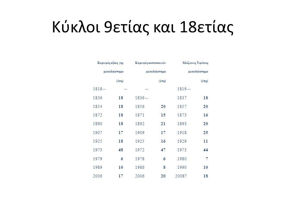 Κύκλοι 9ετίας και 18ετίας Κορυφές αξίας γηςΚορυφές κατασκευώνΜείζωνες Υφέσεις μεσοδιάστημα (έτη) 1818-- 1819-- 1836181836--183718 185418185620185720 1