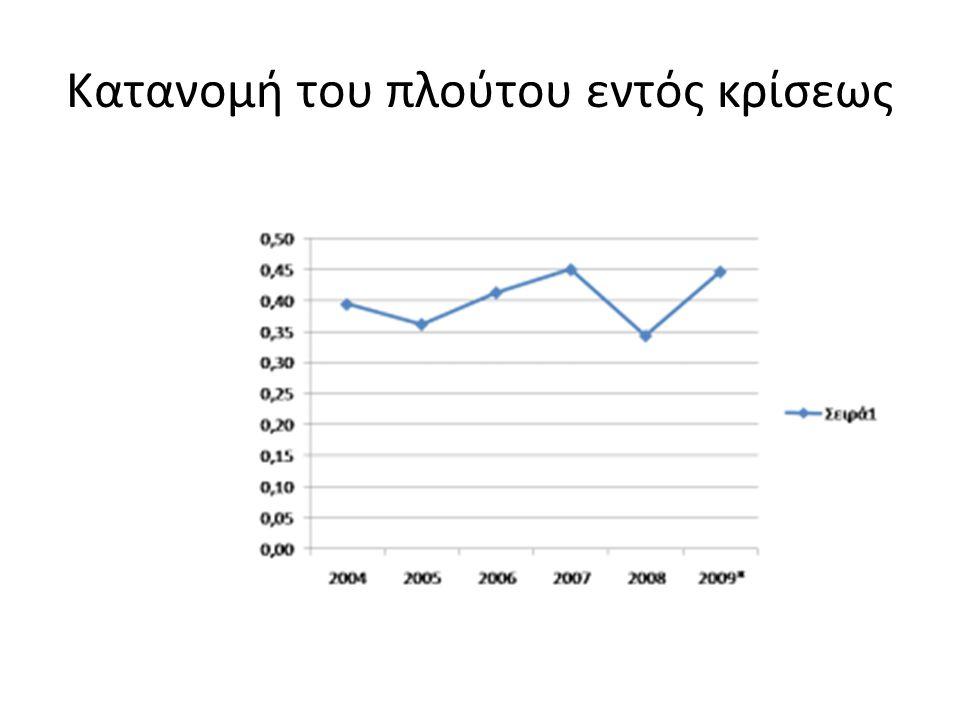 Υπάρχει ελπίδα; • Προφανώς ναι • Τα ακίνητα στην Ελλάδα δεν είναι μοχλευμένα (=δανεισμένα) στο βαθμό των αγγλοσαξωνικών κοινωνιών • Η γη είναι περιορισμένη • Το κόστος κατασκευής σημαντικά υψηλότερο