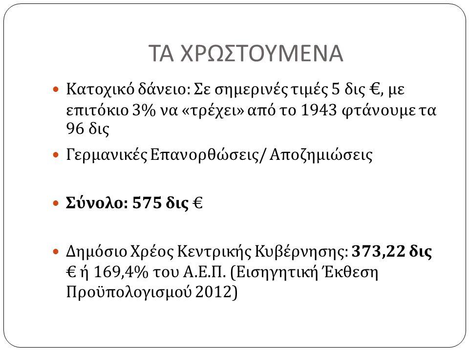 ΤΑ ΧΡΩΣΤΟΥΜΕΝΑ  Κατοχικό δάνειο : Σε σημερινές τιμές 5 δις €, με επιτόκιο 3% να « τρέχει » από το 1943 φτάνουμε τα 96 δις  Γερμανικές Επανορθώσεις / Αποζημιώσεις  Σύνολο : 575 δις €  Δημόσιο Χρέος Κεντρικής Κυβέρνησης : 373,22 δις € ή 169,4% του Α.