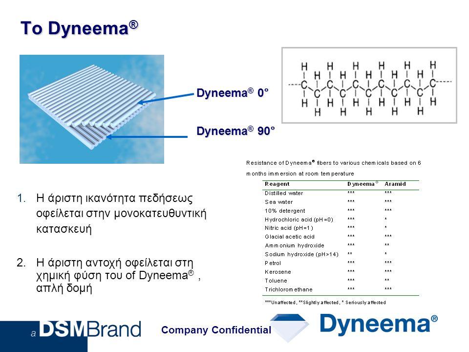 Το Dyneema ® Dyneema ® 0° Dyneema ® 90° 1.Η άριστη ικανότητα πεδήσεως οφείλεται στην μονοκατευθυντική κατασκευή 2. Η άριστη αντοχή οφείλεται στη χημικ