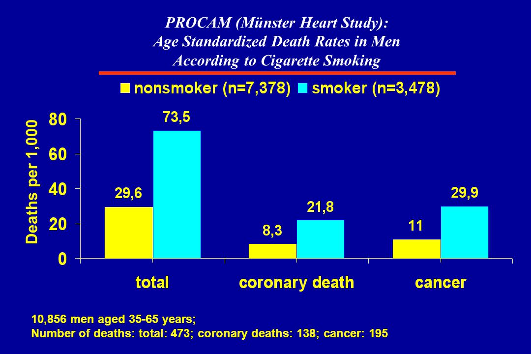 PROCAM (Münster Heart Study): Age Standardized Death Rates in Men According to Cigarette Smoking Deaths per 1,000 10,856 men aged 35-65 years; Number