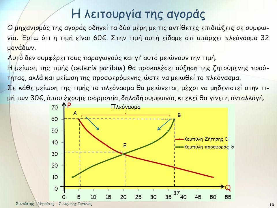 Η λειτουργία της αγοράς 10 Ο μηχανισμός της αγοράς οδηγεί τα δύο μέρη με τις αντίθετες επιδιώξεις σε συμφω- νία.