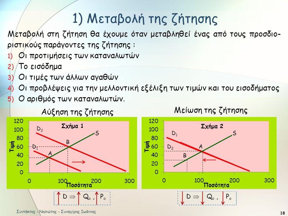 D2D2 D2D2 1) Μεταβολή της ζήτησης 18 Μεταβολή στη ζήτηση θα έχουμε όταν μεταβληθεί ένας από τους προσδιο- ριστικούς παράγοντες της ζήτησης : 1) Οι προτιμήσεις των καταναλωτών 2) Το εισόδημα 3) Οι τιμές των άλλων αγαθών 4) Οι προβλέψεις για την μελλοντική εξέλιξη των τιμών και του εισοδήματος 5) Ο αριθμός των καταναλωτών.