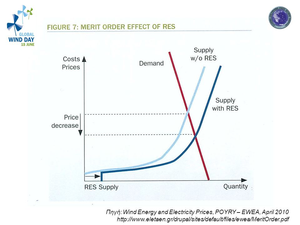 Πηγή: Wind Energy and Electricity Prices, POYRY – EWEA, April 2010 http://www.eletaen.gr/drupal/sites/default/files/ewea/MeritOrder.pdf