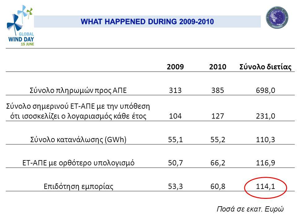 20092010Σύνολο διετίας Σύνολο πληρωμών προς ΑΠΕ313385698,0 Σύνολο σημερινού ΕΤ-ΑΠΕ με την υπόθεση ότι ισοσκελίζει ο λογαριασμός κάθε έτος104127231,0 Σύνολο κατανάλωσης (GWh)55,155,2110,3 ΕΤ-ΑΠΕ με ορθότερο υπολογισμό50,766,2116,9 Επιδότηση εμπορίας53,360,8114,1 Ποσά σε εκατ.
