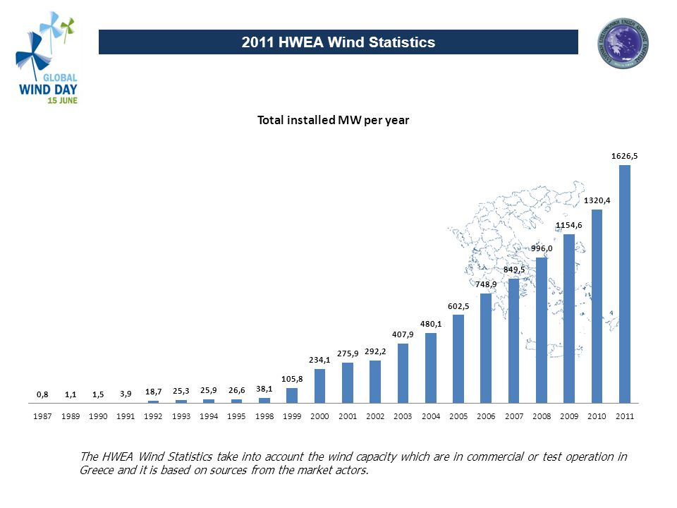 The HWEA Wind Statistics take into account the wind capacity which are in commercial or test operation in Greece and it is based on sources from the market actors.