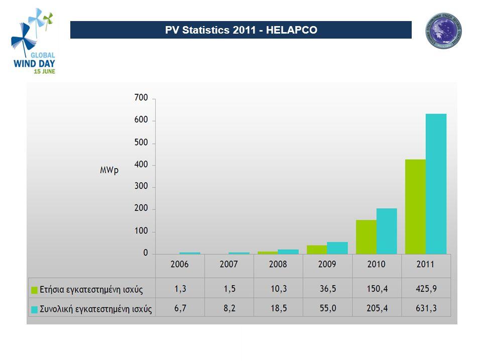PV Statistics 2011 - HELAPCO