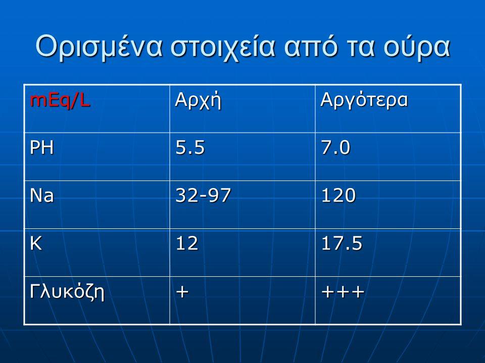 Ορισμένα στοιχεία από τα ούρα mEq/LΑρχήΑργότερα PH5.57.0 Na32-97120 K1217.5 Γλυκόζη++++