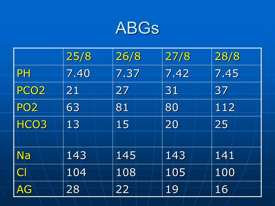 ABGs 25/826/827/828/8 PH7.407.377.427.45 PCO221273137 PO2638180112 HCO313152025 Na143145143141 Cl104108105100 AG28221916