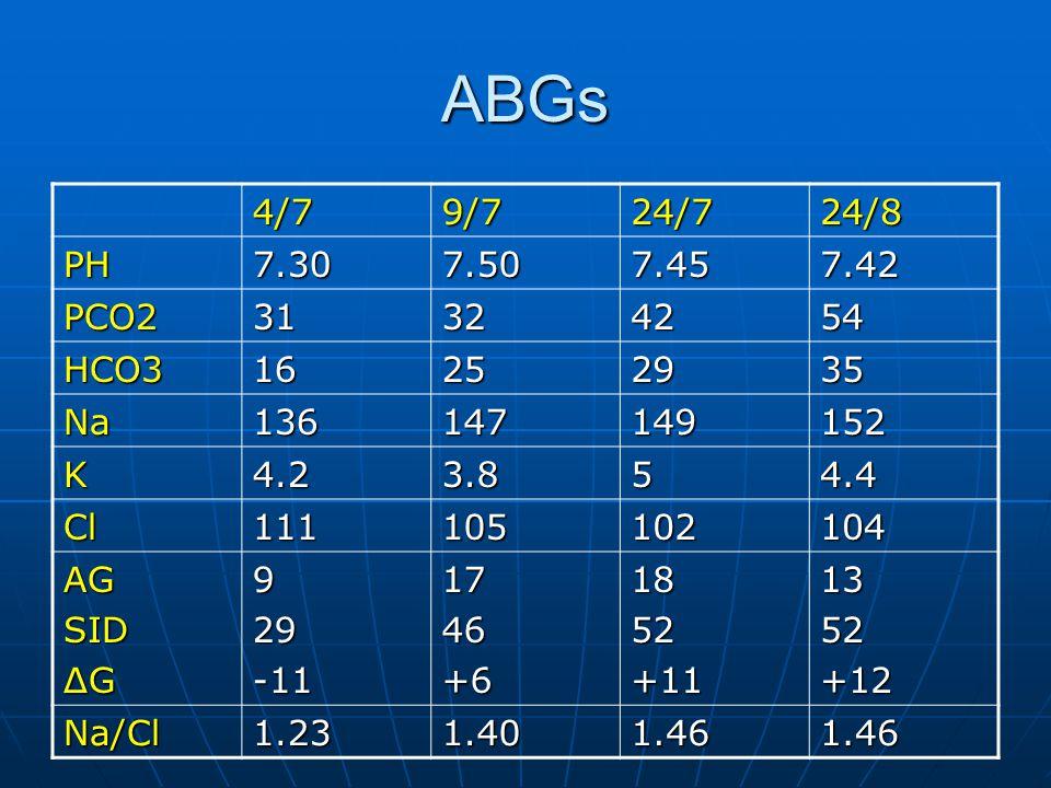 ABGs 4/79/724/724/8 PH7.307.507.457.42 PCO231324254 HCO316252935 Na136147149 152 K4.23.854.4 Cl111105102104 AGSID ΔG 929-111746+61852 +11 13 52+12 Na/