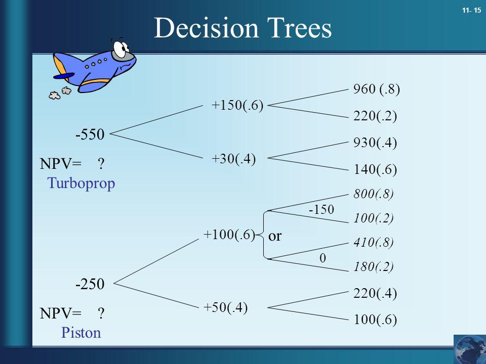 11- 15 Decision Trees 960 (.8) 220(.2) 930(.4) 140(.6) 800(.8) 100(.2) 410(.8) 180(.2) 220(.4) 100(.6) +150(.6) +30(.4) +100(.6) +50(.4) -550 NPV= ? -