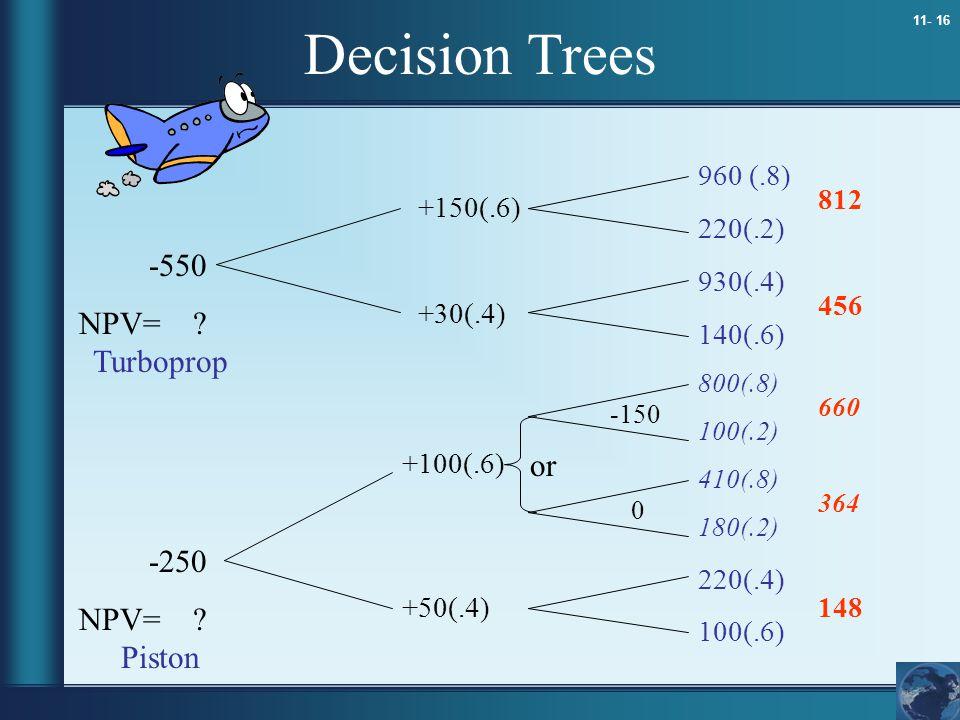 11- 16 Decision Trees 960 (.8) 220(.2) 930(.4) 140(.6) 800(.8) 100(.2) 410(.8) 180(.2) 220(.4) 100(.6) +150(.6) +30(.4) +100(.6) +50(.4) -550 NPV= ? -