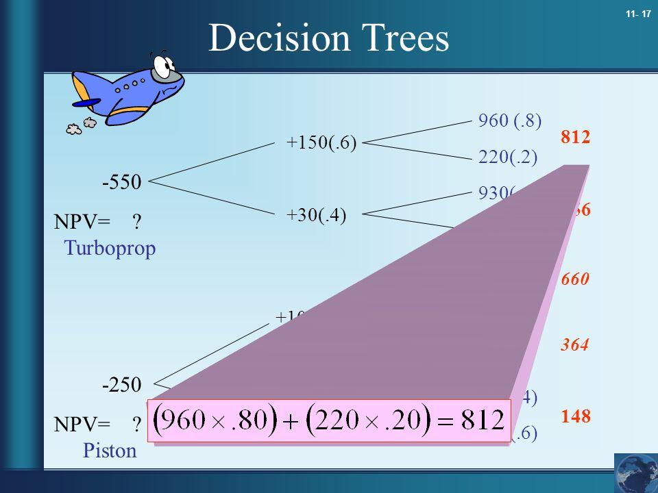 11- 17 Decision Trees 960 (.8) 220(.2) 930(.4) 140(.6) 800(.8) 100(.2) 410(.8) 180(.2) 220(.4) 100(.6) +150(.6) +30(.4) +100(.6) +50(.4) -550 NPV= ? -