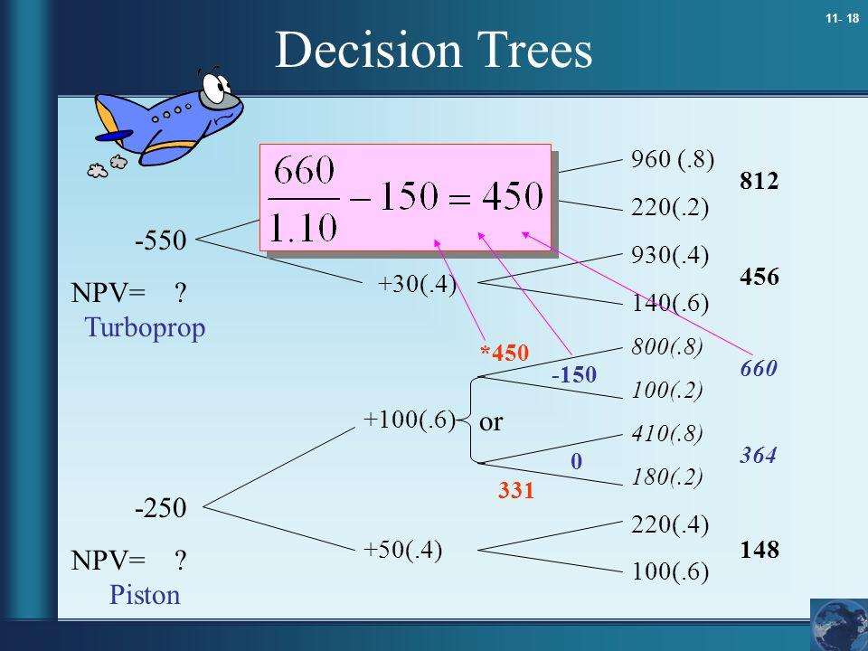 11- 18 Decision Trees 960 (.8) 220(.2) 930(.4) 140(.6) 800(.8) 100(.2) 410(.8) 180(.2) 220(.4) 100(.6) -550 NPV= ? -250 NPV= ? -150 0 or 812 456 660 3