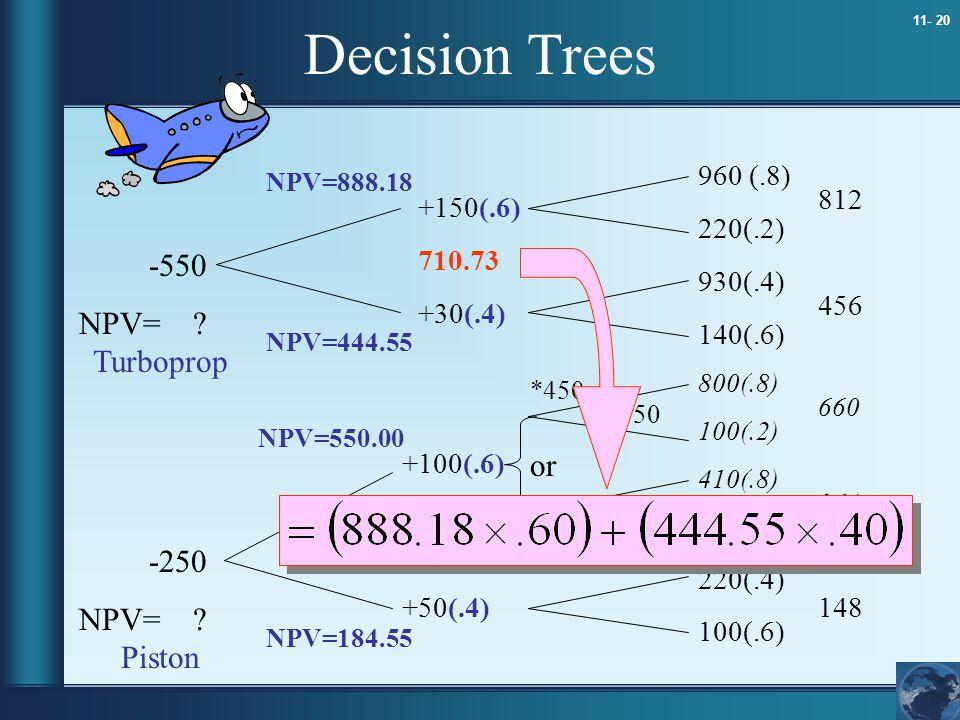 11- 20 Decision Trees 960 (.8) 220(.2) 930(.4) 140(.6) 800(.8) 100(.2) 410(.8) 180(.2) 220(.4) 100(.6) 812 456 660 364 148 +150(.6) 710.73 +30(.4) +10