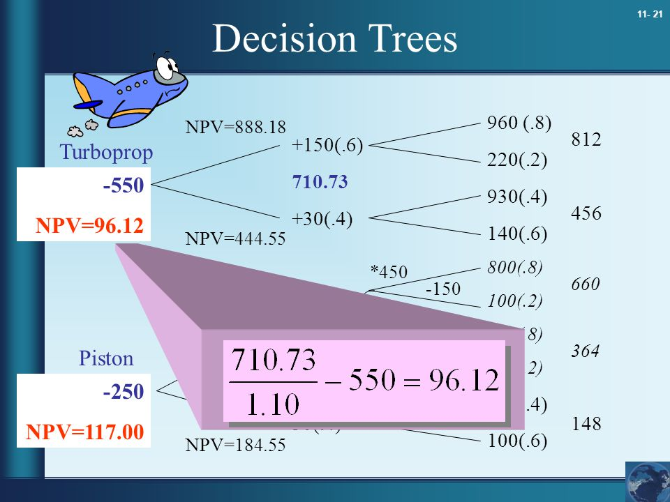 11- 21 Decision Trees 960 (.8) 220(.2) 930(.4) 140(.6) 800(.8) 100(.2) 410(.8) 180(.2) 220(.4) 100(.6) 812 456 660 364 148 +150(.6) 710.73 +30(.4) +10