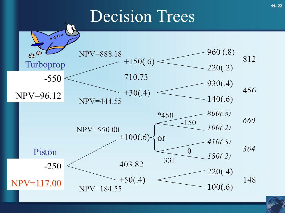 11- 22 Decision Trees 960 (.8) 220(.2) 930(.4) 140(.6) 800(.8) 100(.2) 410(.8) 180(.2) 220(.4) 100(.6) 812 456 660 364 148 +150(.6) 710.73 +30(.4) +10
