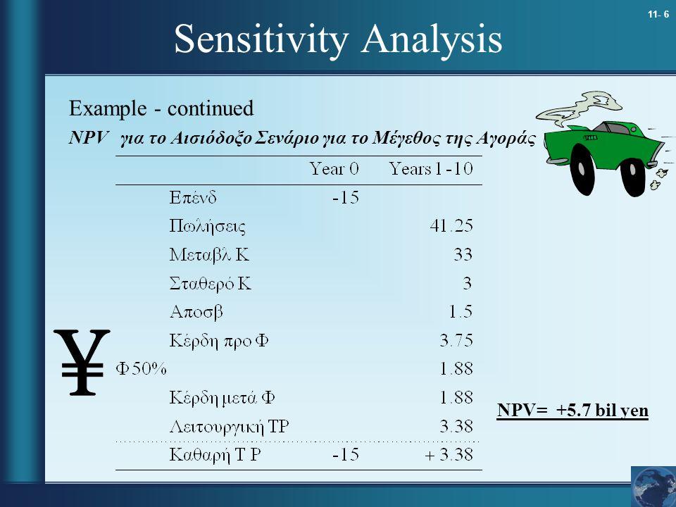 11- 6 Sensitivity Analysis Example - continued NPV για το Αισιόδοξο Σενάριο για το Μέγεθος της Αγοράς NPV= +5.7 bil yen