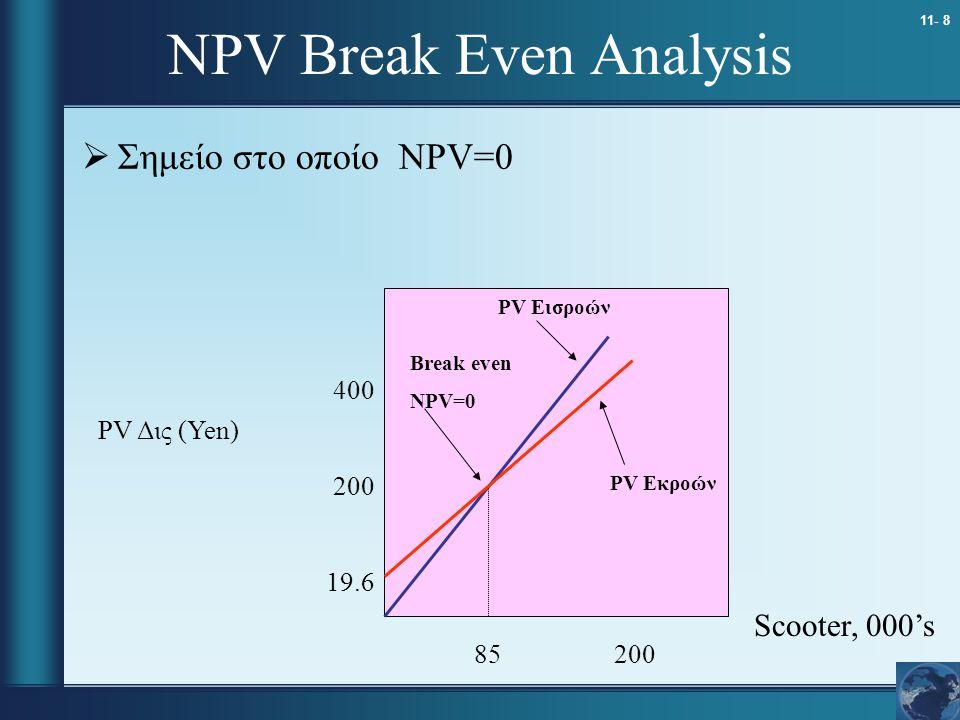 11- 8 NPV Break Even Analysis  Σημείο στο οποίο NPV=0 Scooter, 000's PV Δις (Yen) 400 200 19.6 85 200 Break even NPV=0 PV Εισροών PV Εκροών