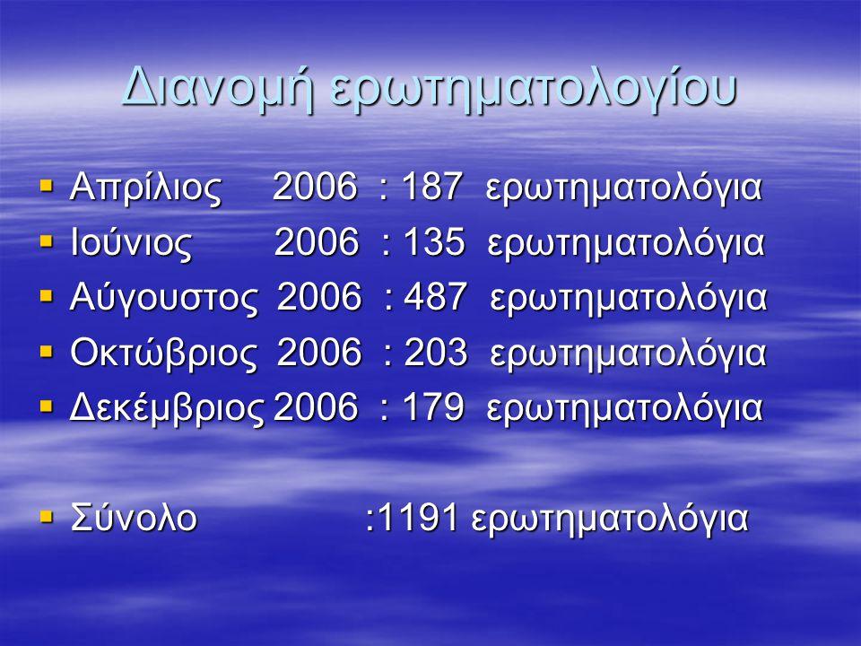 Διανομή ερωτηματολογίου  Απρίλιος 2006 : 187 ερωτηματολόγια  Ιούνιος 2006 : 135 ερωτηματολόγια  Αύγουστος 2006 : 487 ερωτηματολόγια  Οκτώβριος 200