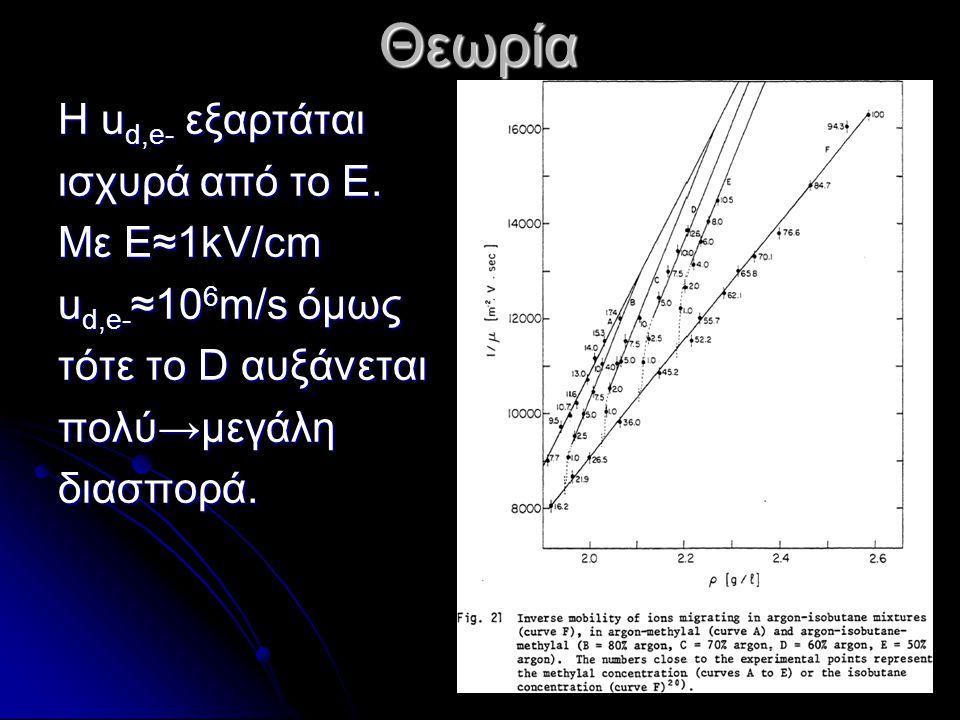 Η u d,e- εξαρτάται ισχυρά από το Ε. Με Ε≈1kV/cm u d,e- ≈10 6 m/s όμως τότε το D αυξάνεται πολύ→μεγάληδιασπορά. Θεωρία