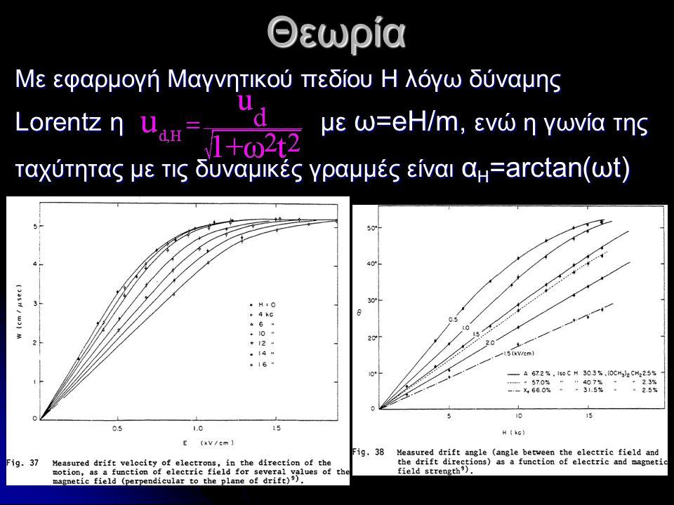 Με εφαρμογή Μαγνητικού πεδίου Η λόγω δύναμης Lorentz η με ω=eH/m, ενώ η γωνία της ταχύτητας με τις δυναμικές γραμμές είναι α Η =arctan(ωt) Θεωρία