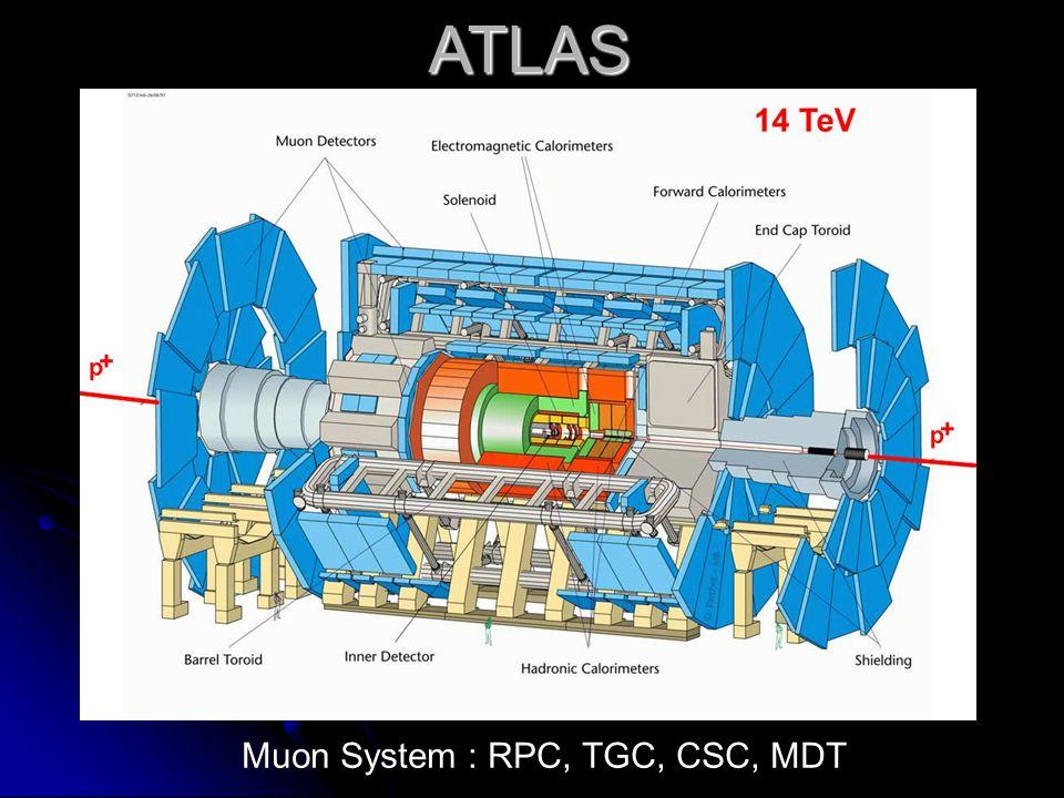 ATLAS Muon System : RPC, TGC, CSC, MDT