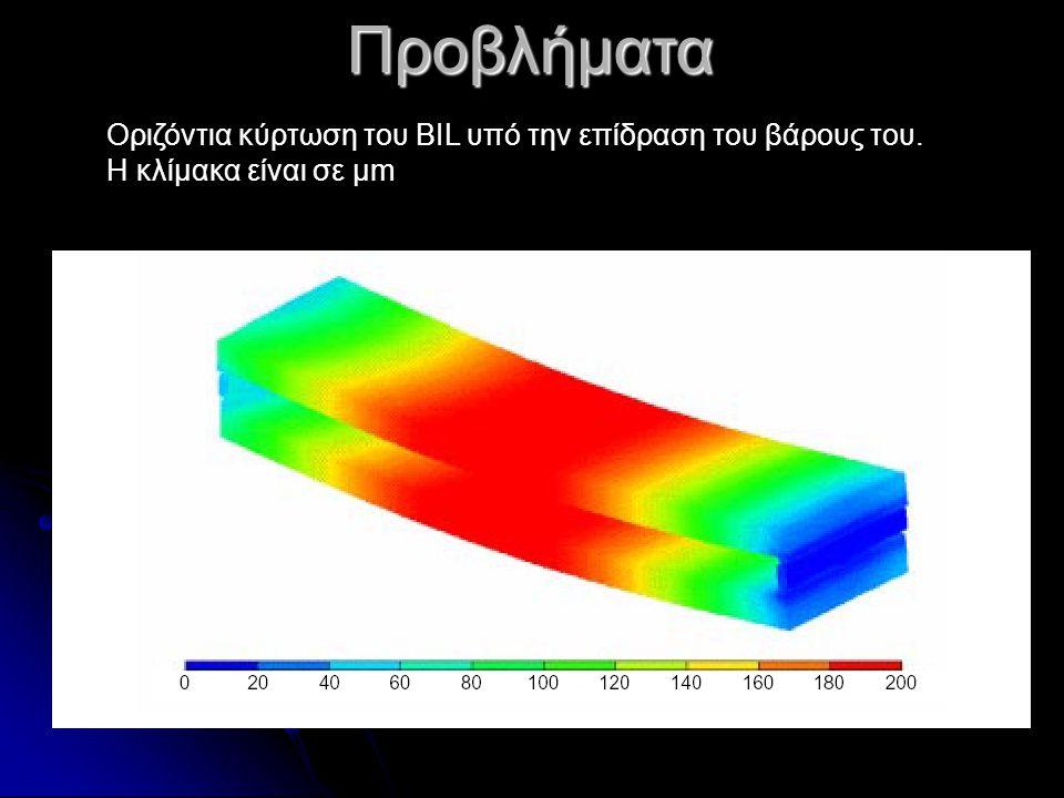 Οριζόντια κύρτωση του BIL υπό την επίδραση του βάρους του. Η κλίμακα είναι σε μm Προβλήματα