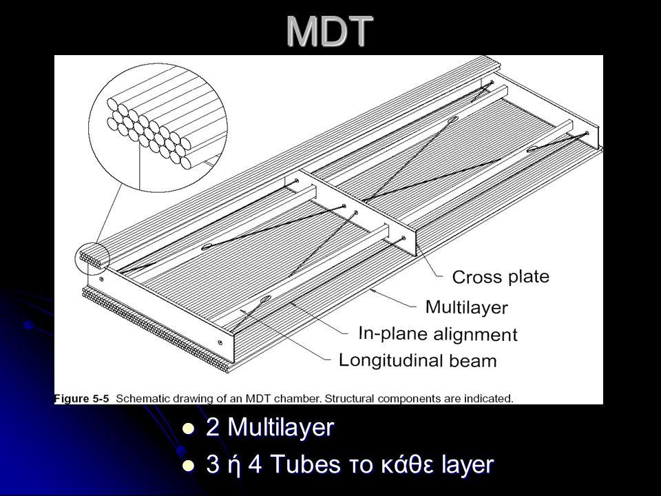 Σωλήνας r outer =1.5 Αλουμινίου πάχος = 400±20 μm Επιχρυσωμένο 3% κατά βάρος, από W / Re 97:3 r w = 25 ±0.5 μm V a = 3080 V Τεντωμένο με τάση 350 ±7 g Μίγμα Αερίου: 93.0% Ar, 7.0% CO 2 Πίεση: 3 bar Drift Tube r : η απόσταση από τον άξονα του κυλίνδρου
