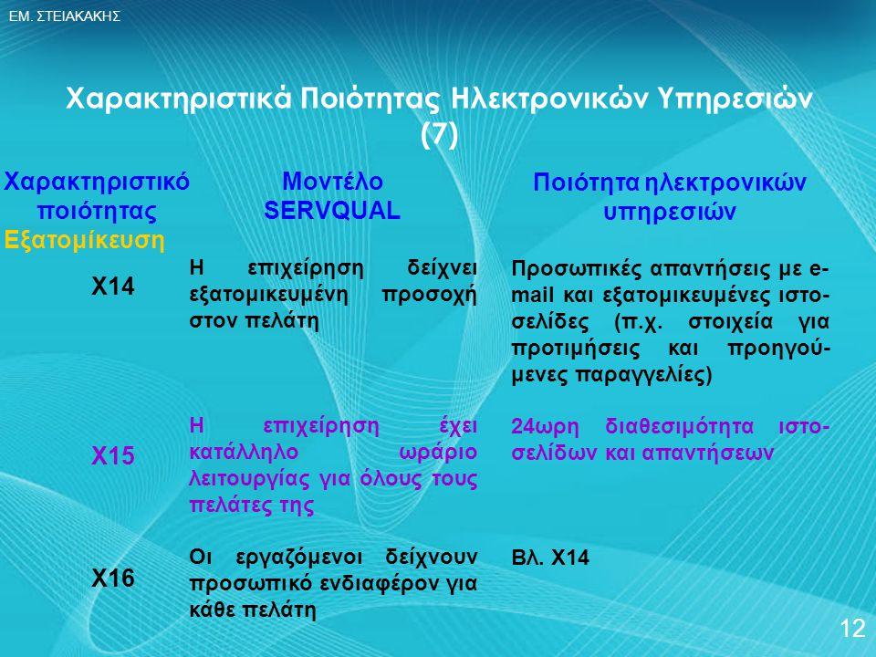ΕΜ. ΣΤΕΙΑΚΑΚΗΣ 12 Χαρακτηριστικό ποιότητας Εξατομίκευση Χ14 Χ15 Χ16 Χαρακτηριστικά Ποιότητας Ηλεκτρονικών Υπηρεσιών (7) Μοντέλο SERVQUAL Η επιχείρηση