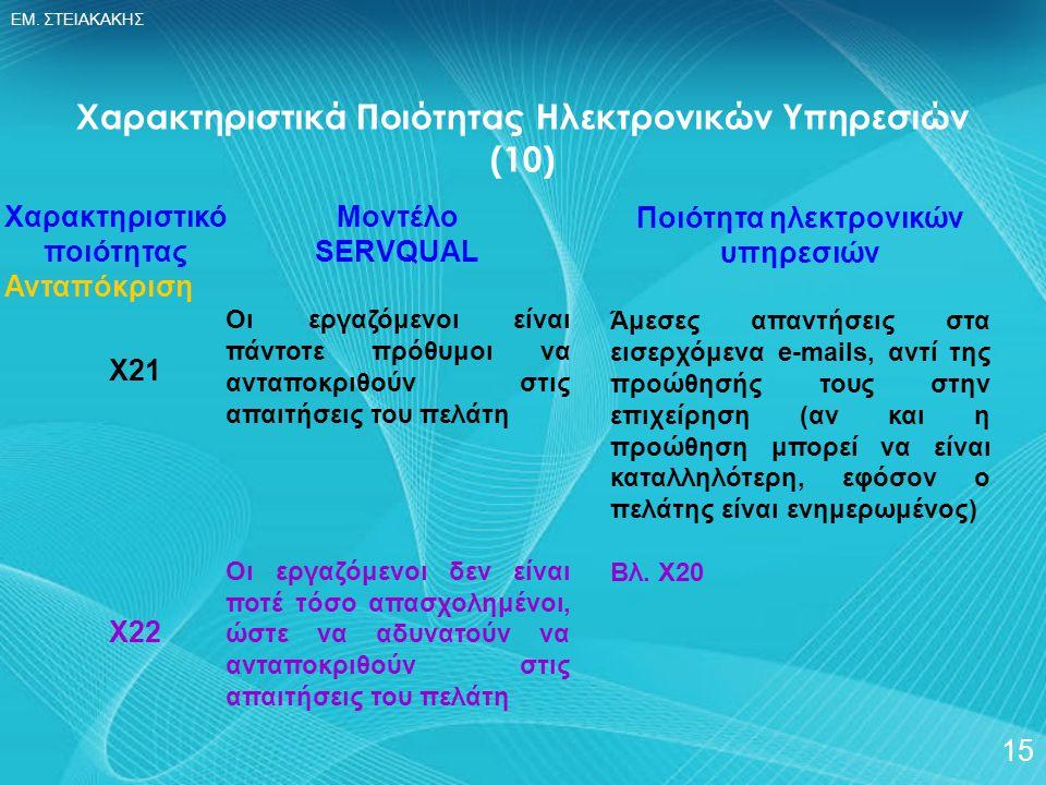 ΕΜ. ΣΤΕΙΑΚΑΚΗΣ 15 Χαρακτηριστικό ποιότητας Ανταπόκριση Χ21 Χ22 Χαρακτηριστικά Ποιότητας Ηλεκτρονικών Υπηρεσιών (10) Μοντέλο SERVQUAL Οι εργαζόμενοι εί