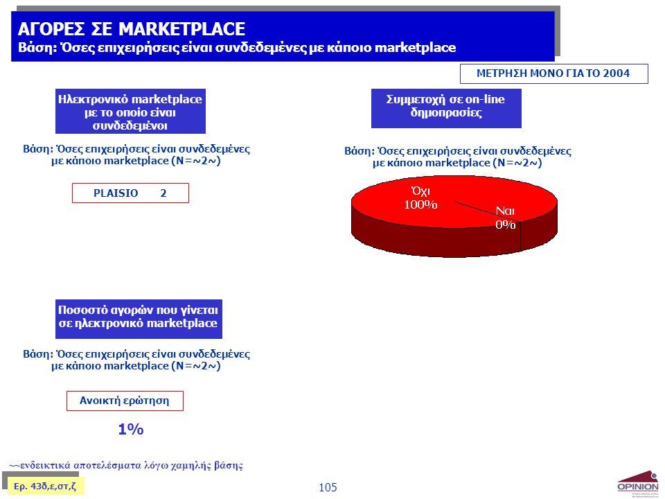 105 ΑΓΟΡΕΣ ΣΕ MARKETPLACE Βάση: Όσες επιχειρήσεις είναι συνδεδεμένες με κάποιο marketplace ΑΓΟΡΕΣ ΣΕ MARKETPLACE Βάση: Όσες επιχειρήσεις είναι συνδεδε