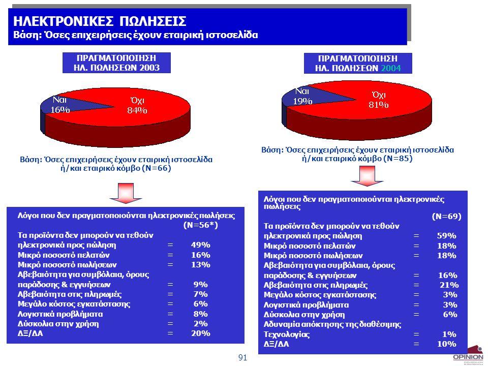 122 % Δεκτή πολλαπλότητα απαντήσεων Ερ.