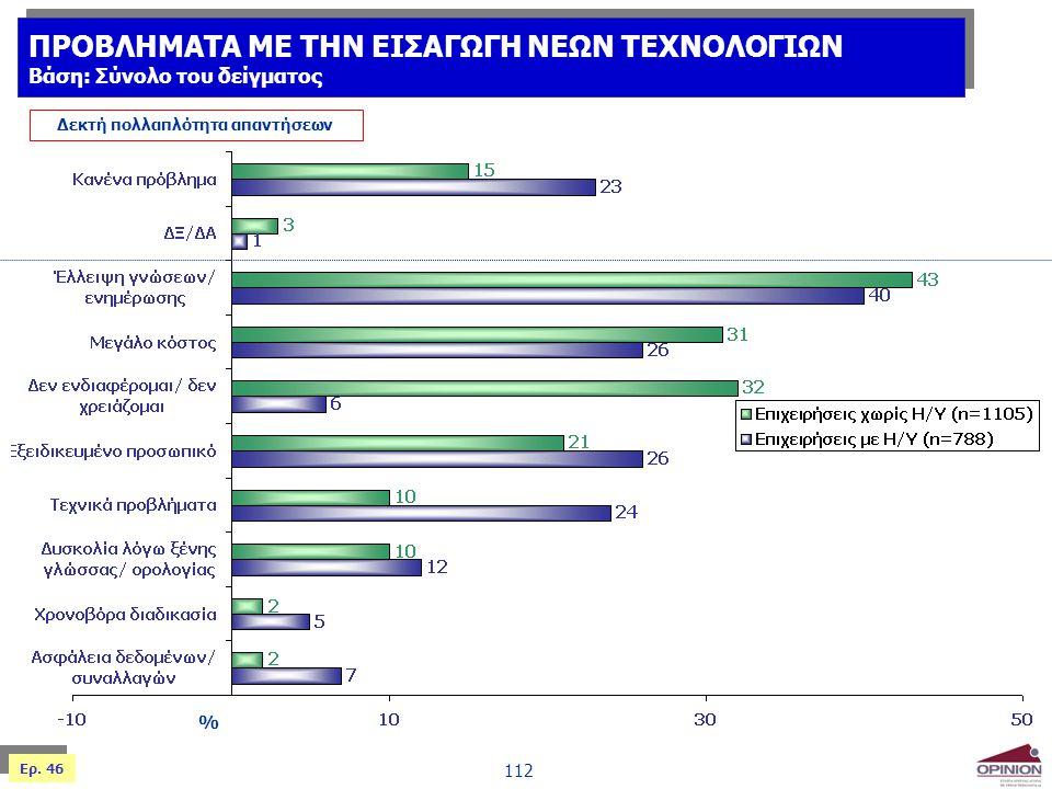 112 % Δεκτή πολλαπλότητα απαντήσεων Ερ. 46 ΠΡΟΒΛΗΜΑΤΑ ΜΕ ΤΗΝ ΕΙΣΑΓΩΓΗ ΝΕΩΝ ΤΕΧΝΟΛΟΓΙΩΝ Βάση: Σύνολο του δείγματος ΠΡΟΒΛΗΜΑΤΑ ΜΕ ΤΗΝ ΕΙΣΑΓΩΓΗ ΝΕΩΝ ΤΕΧΝ