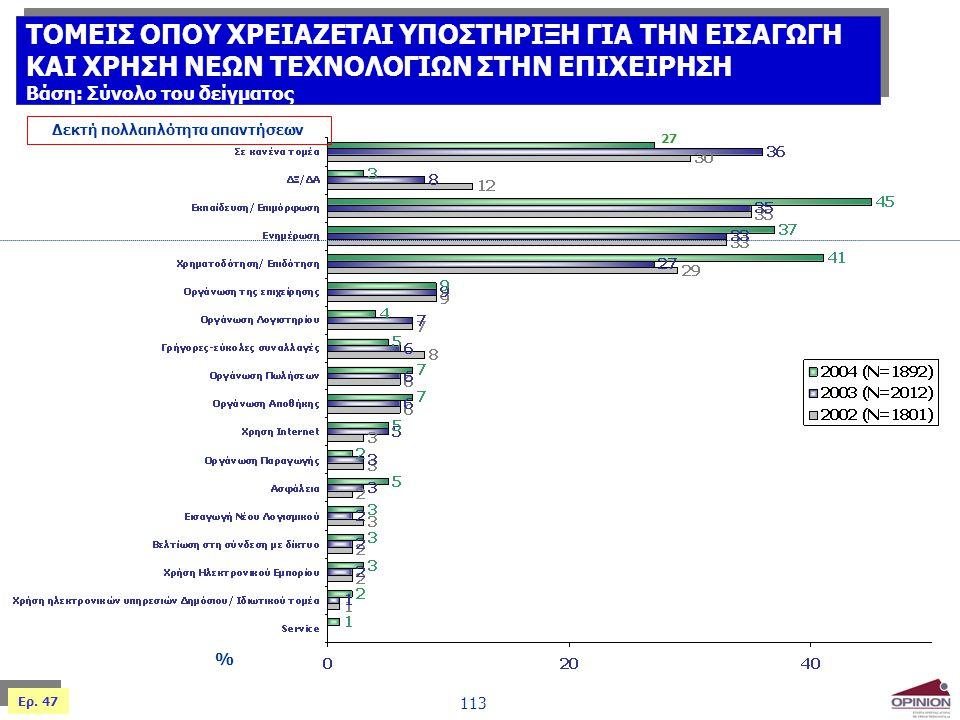 113 % Δεκτή πολλαπλότητα απαντήσεων Ερ. 47 ΤΟΜΕΙΣ ΟΠΟΥ ΧΡΕΙΑΖΕΤΑΙ ΥΠΟΣΤΗΡΙΞΗ ΓΙΑ ΤΗΝ ΕΙΣΑΓΩΓΗ ΚΑΙ ΧΡΗΣΗ ΝΕΩΝ ΤΕΧΝΟΛΟΓΙΩΝ ΣΤΗΝ ΕΠΙΧΕΙΡΗΣΗ Βάση: Σύνολο