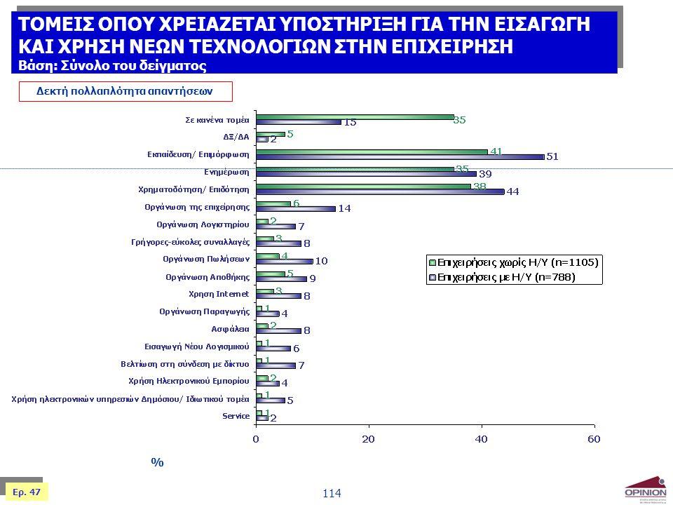 114 % Δεκτή πολλαπλότητα απαντήσεων Ερ. 47 ΤΟΜΕΙΣ ΟΠΟΥ ΧΡΕΙΑΖΕΤΑΙ ΥΠΟΣΤΗΡΙΞΗ ΓΙΑ ΤΗΝ ΕΙΣΑΓΩΓΗ ΚΑΙ ΧΡΗΣΗ ΝΕΩΝ ΤΕΧΝΟΛΟΓΙΩΝ ΣΤΗΝ ΕΠΙΧΕΙΡΗΣΗ Βάση: Σύνολο