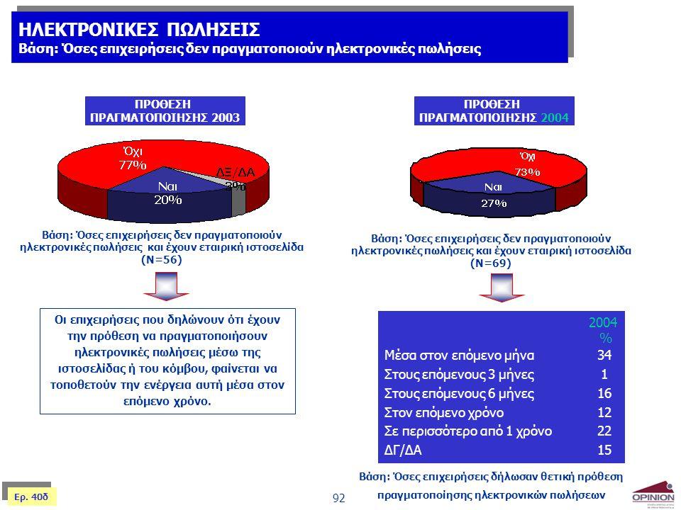 92 ΠΡΟΘΕΣΗ ΠΡΑΓΜΑΤΟΠΟΙΗΣΗΣ 2003 Βάση: Όσες επιχειρήσεις δεν πραγματοποιούν ηλεκτρονικές πωλήσεις και έχουν εταιρική ιστοσελίδα (Ν=56) Οι επιχειρήσεις