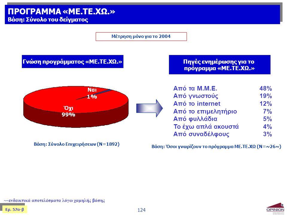 124 Ερ. 57α-β Βάση: Σύνολο Επιχειρήσεων (Ν=1892) Γνώση προγράμματος «ΜΕ.ΤΕ.ΧΩ.» Πηγές ενημέρωσης για το πρόγραμμα «ΜΕ.ΤΕ.ΧΩ.» Μέτρηση μόνο για το 2004