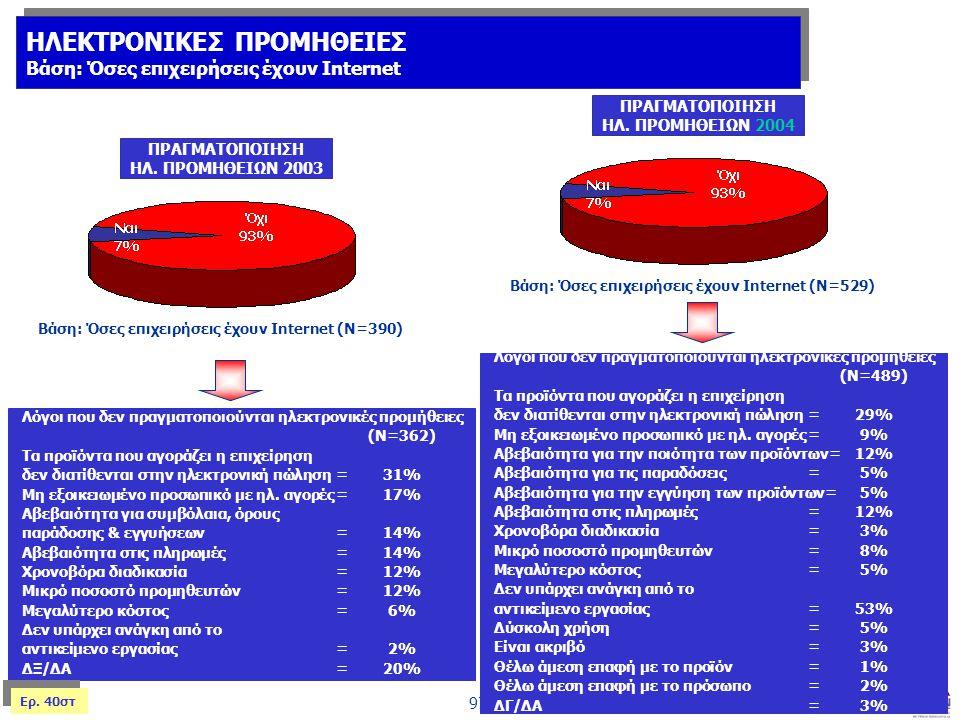 97 Βάση: Όσες επιχειρήσεις έχουν Internet (Ν=390) ΠΡΑΓΜΑΤΟΠΟΙΗΣΗ ΗΛ. ΠΡΟΜΗΘΕΙΩΝ 2003 Λόγοι που δεν πραγματοποιούνται ηλεκτρονικές προμήθειες (Ν=362) Τ