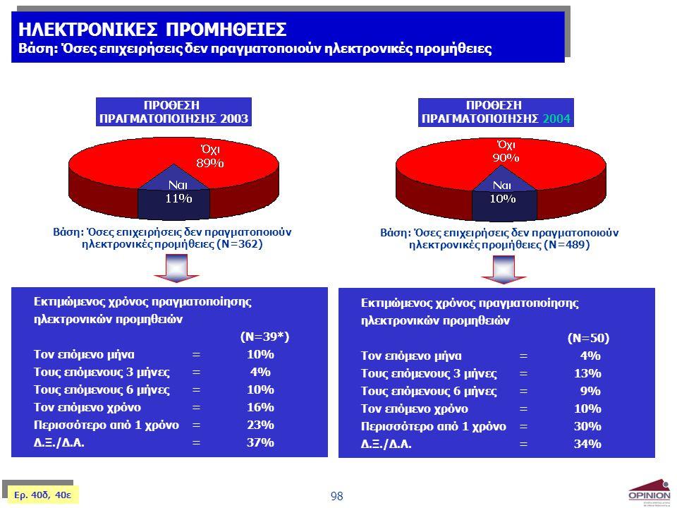 98 ΠΡΟΘΕΣΗ ΠΡΑΓΜΑΤΟΠΟΙΗΣΗΣ 2003 Βάση: Όσες επιχειρήσεις δεν πραγματοποιούν ηλεκτρονικές προμήθειες (Ν=362) Εκτιμώμενος χρόνος πραγματοποίησης ηλεκτρον