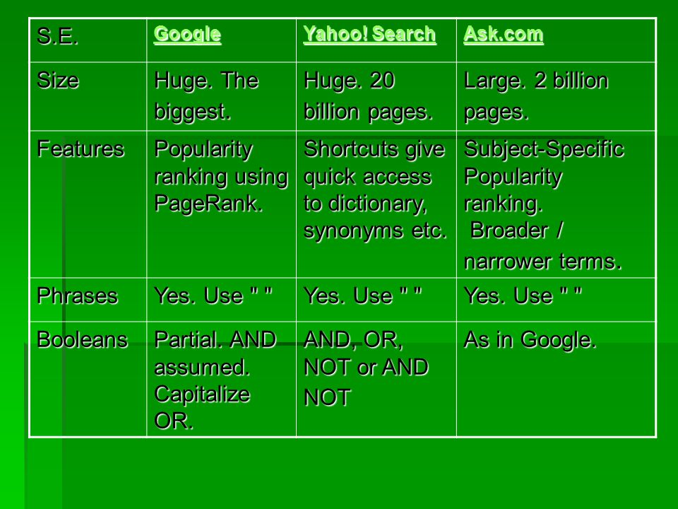 S.E. Google Yahoo! Search Yahoo! Search Ask.com Size Huge. The biggest. Huge. 20 billion pages. Large. 2 billion pages. Features Popularity ranking us