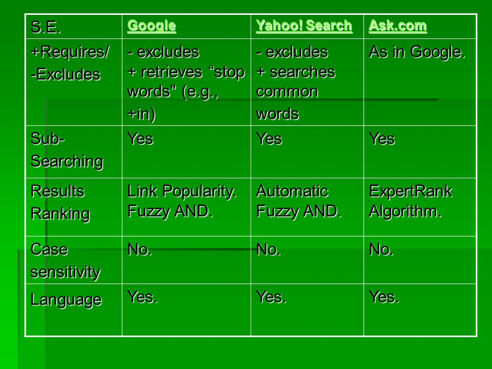 """S.E. Google Yahoo! Search Yahoo! Search Ask.com +Requires/ -Excludes - excludes + retrieves """"stop words"""