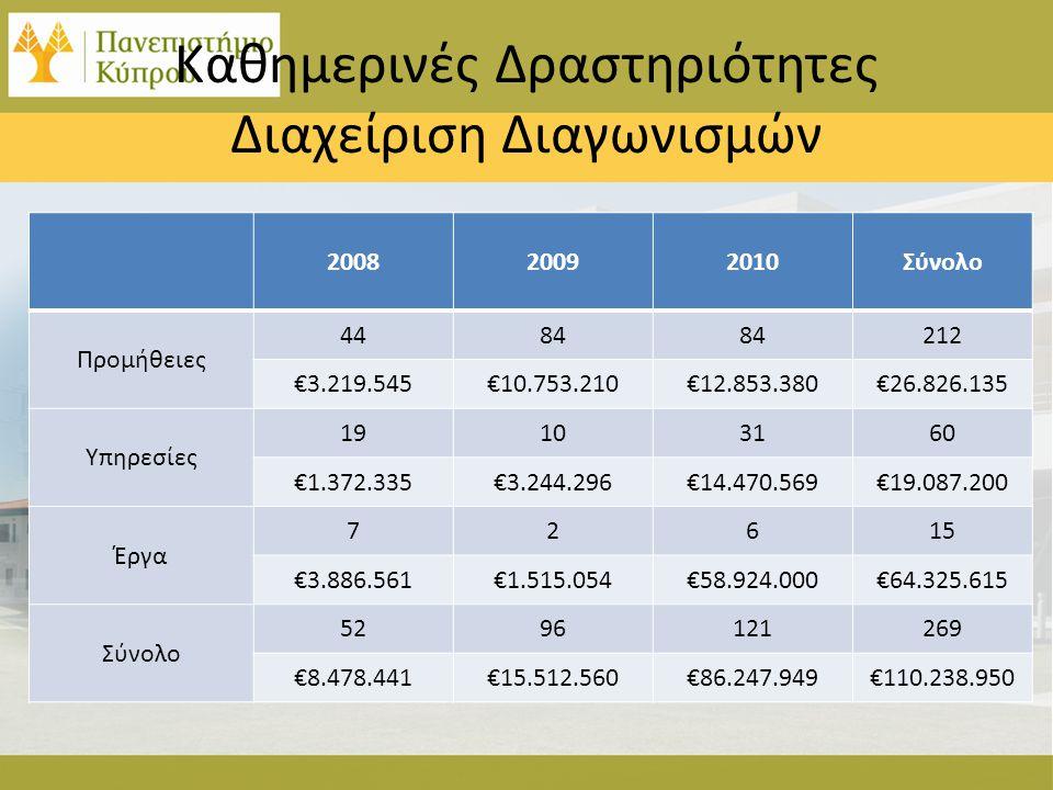 Καθημερινές Δραστηριότητες Διαχείριση Διαγωνισμών 200820092010Σύνολο Προμήθειες 4484 212 €3.219.545€10.753.210€12.853.380€26.826.135 Υπηρεσίες 1910316