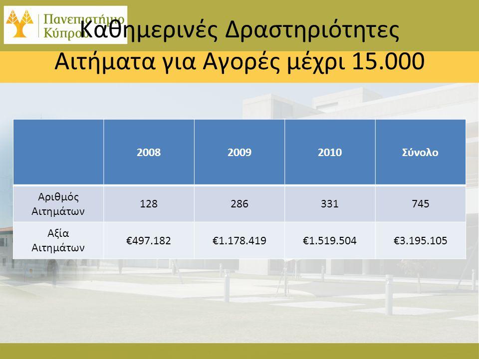 Καθημερινές Δραστηριότητες Αιτήματα για Αγορές μέχρι 15.000 200820092010Σύνολο Αριθμός Αιτημάτων 128286331745 Αξία Αιτημάτων €497.182€1.178.419€1.519.504€3.195.105