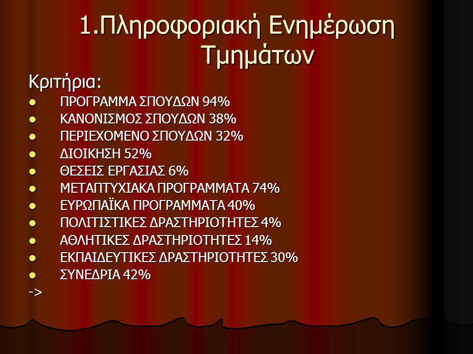  ΒΙΒΛΙΟΘΗΚΗ 48%  ΦΟΙΤΗΤΙΚΟΙ ΣΥΛΛΟΓΟΙ 28%  Α.Ε.Ι.