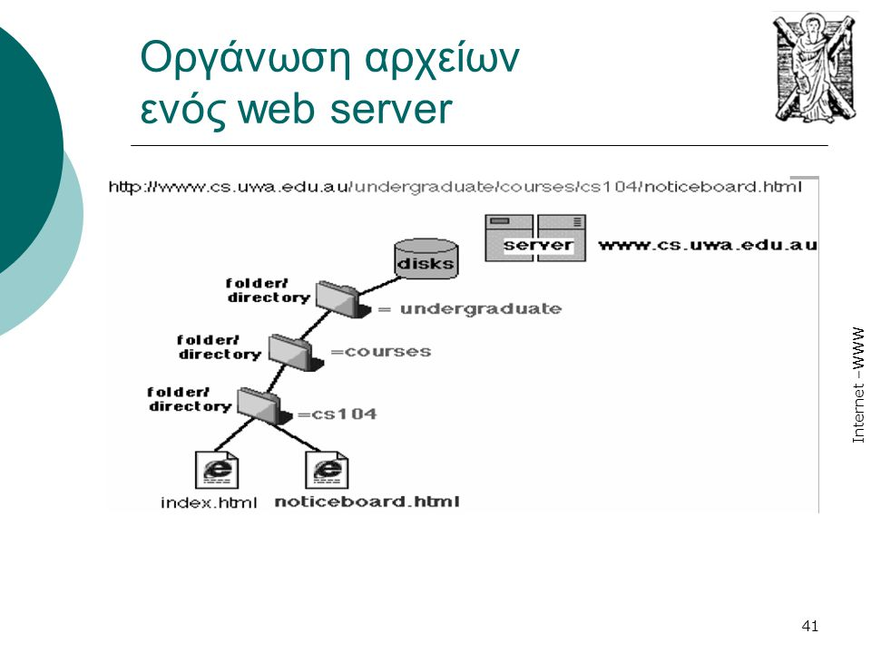 Internet –WWW 41 Οργάνωση αρχείων ενός web server