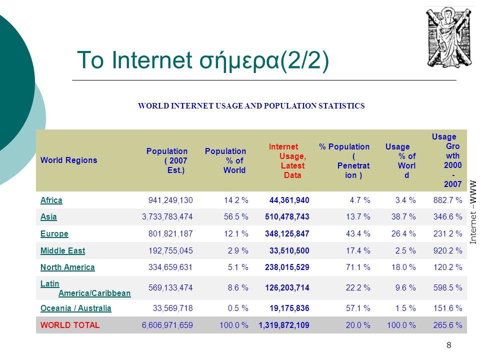 Internet –WWW 8 Το Internet σήμερα(2/2) WORLD INTERNET USAGE AND POPULATION STATISTICS World Regions Population ( 2007 Est.) Population % of World Int