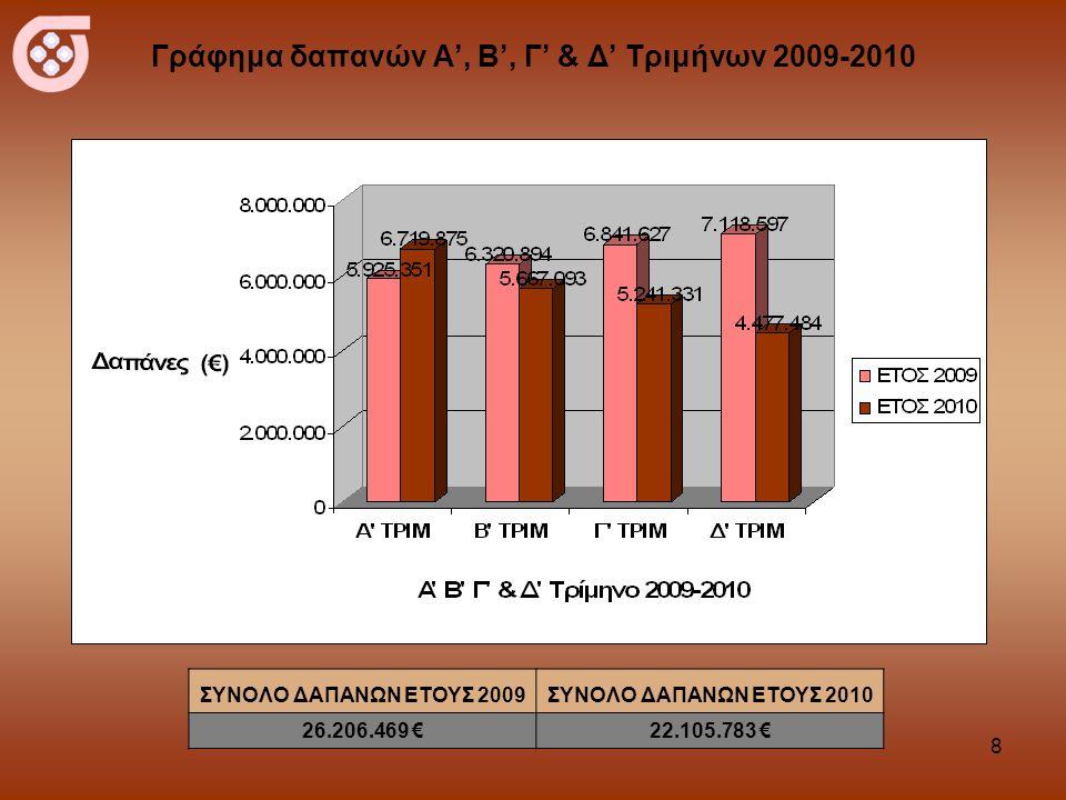 8 Γράφημα δαπανών Α', Β', Γ' & Δ' Τριμήνων 2009-2010 ΣΥΝΟΛΟ ΔΑΠΑΝΩΝ ΕΤΟΥΣ 2009ΣΥΝΟΛΟ ΔΑΠΑΝΩΝ ΕΤΟΥΣ 2010 26.206.469 €22.105.783 €