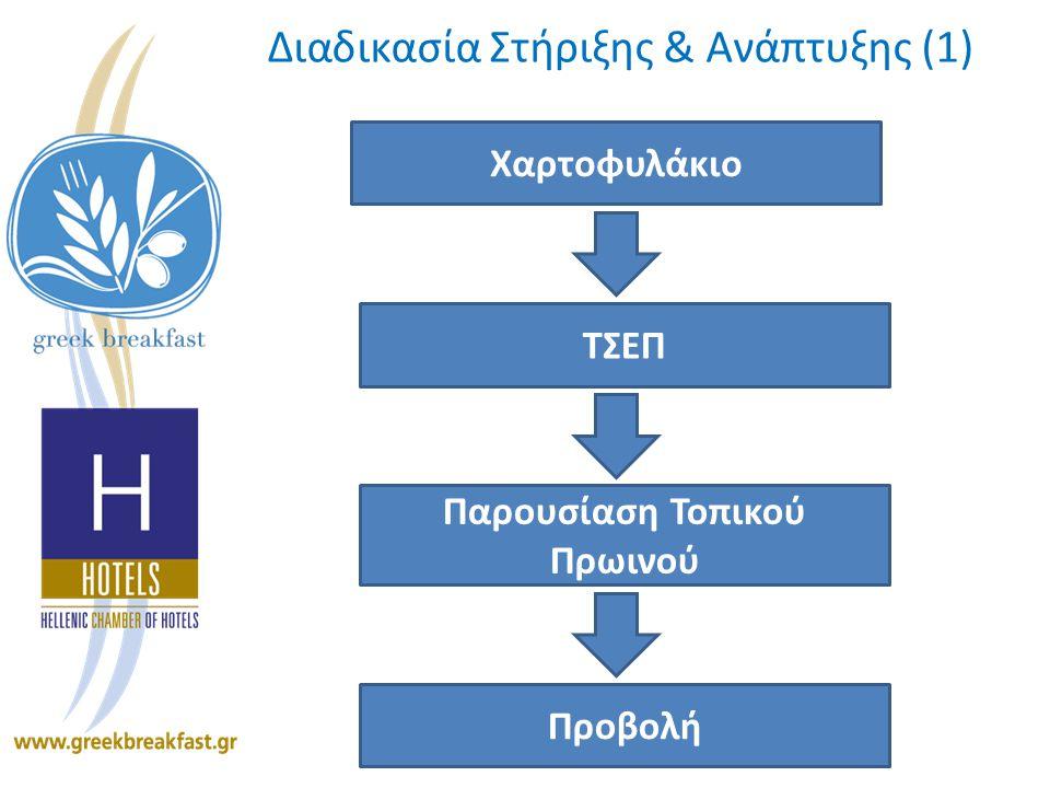 Διαδικασία Στήριξης & Ανάπτυξης (1) Χαρτοφυλάκιο ΤΣΕΠ Παρουσίαση Τοπικού Πρωινού Προβολή
